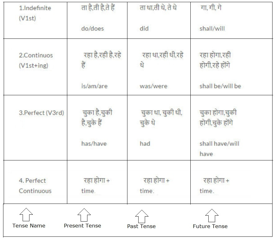 Tense Chart in Hindi with Rules